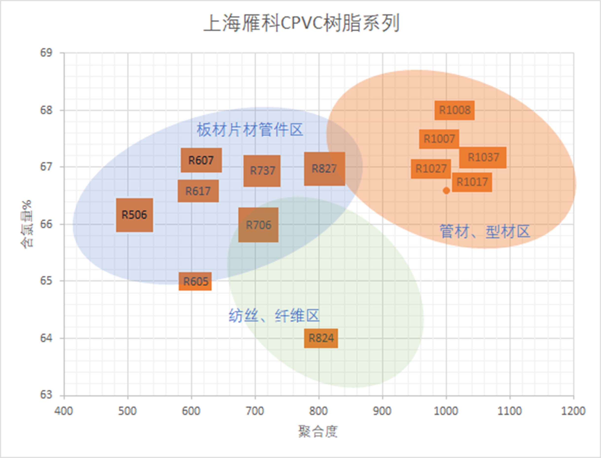 CPVC氯化聚氯乙烯树脂 白色粉料 塑料原料 Chlorinated Polyvinyl Chloride Resin
